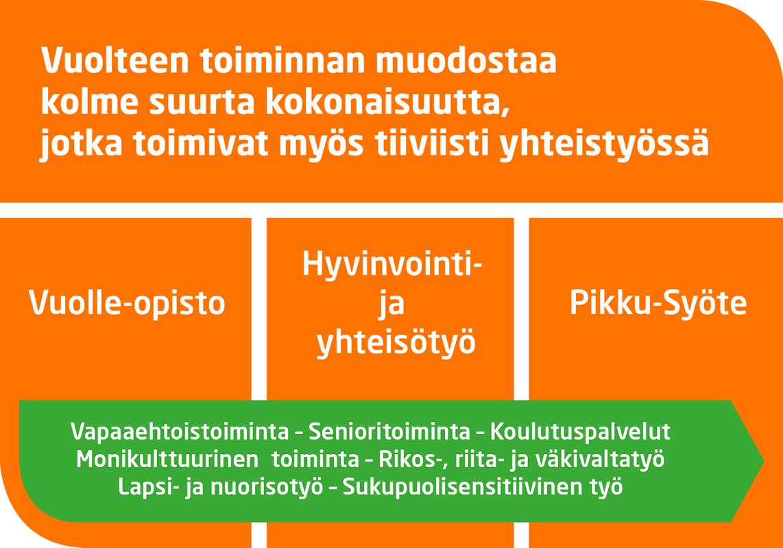 setlementtikaavio